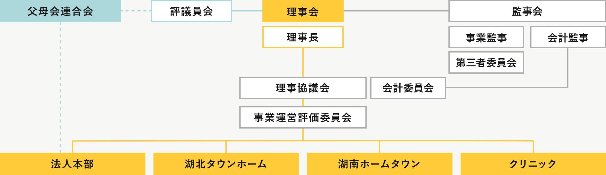 滋賀県障害児協会 組織図